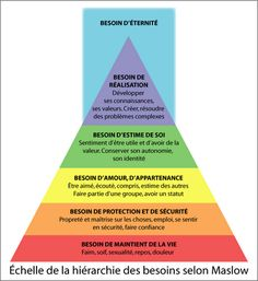 pyramide de maslow | Les Plaisirs d#39;Apprendre Amazing Secret Discovered by Middle-Aged Construction Worker Releases Healing Energy Through The Palm of His Hands... Cures Diseases and Ailments Just By Touching Them... And Even Heals People Over Vast Distances... http://pure-reikihealing.blogspot.com?prod=QdmbtBH5
