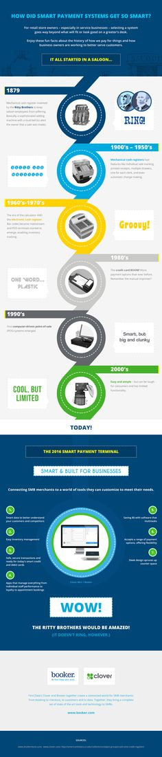 15 best retail analytics images on pinterest retail retail history of point of sales systems infographic fandeluxe Images