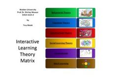 Interactive Learning Theory Matrix: The video provides a detailed overview of the Learning Theories: Behaviorism, Constructivism, Social Learning Theory, Connectivism, & Adult Learning.