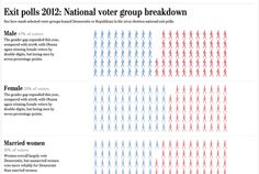 Exit polls Where Americans stood this election - a cool visual breakdown by demographic group! Election Cartoons, Washing Dc, 2012 Election, Knowledge Is Power, The Washington Post, Politics, Chart, Map