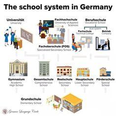School system in Germany! .. .. ----------------------------------- Follow @germanlanguagecircle  Follow @germanlanguagecircle  Follow @germanlanguagecircle  Follow @germanlanguagecircle .. .. #germanlanguage #german #germanlanguageschool #germanlanguagecircle #germanlanguagetutor #germanlanguagecourse #languagelearning #school #schoolsystem #germanschoolsystem #goethe #goetheinstitut #foreignlanguages #languageskills #languagelearners #learnlanguagesonline #deutschland #deutsch #sprache #sprach Information About Germany, First Day Of School, High School, University University, German Language Learning, Learn German, International School, Education System, Child Life