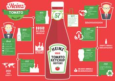 Heinz History Infographic on Behance Google Images, Behance, History, The Originals, Infographics, School, Design, Shopping, Historia