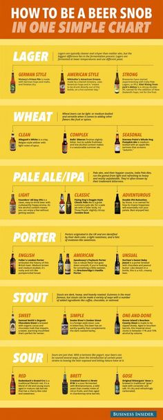To Be A Beer Snob In One Simple Chart Beer chart, how to be a beer snob, craft beerBeer chart, how to be a beer snob, craft beer More Beer, All Beer, Wine And Beer, Best Beer, Beer Infographic, Infographics, Craft Bier, Beer 101, Beer Snob