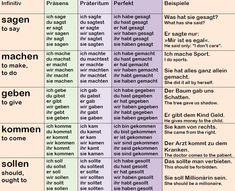 German Verbs: Conjugation Examples – Language Step By Step German Grammar, German Words, German Verb Conjugation, German Dictionary, German Resources, Deutsch Language, Study German, German Translation, Germany Language