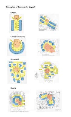 Varieties of co-housing floor plans by Nathan Majeski and Linda Hallgren. Blue = Private; Orange = Public; Yellow = Intermediate (Buffer) Spaces