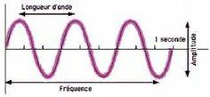 1.longueur d'onde fréquence