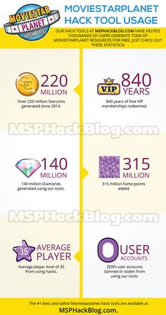 Moviestarplanet Hacks for 2015 - Check out how many players have used our Starcoin, VIP & Diamond Hacks!  http://msphackblog.com/moviestarplanet-hack-2015-starcoins-diamonds/