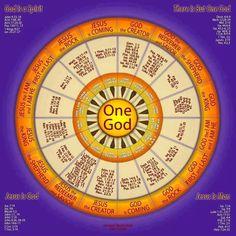 One God Apostolic!