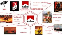 The Brand Prism as part of brand identity. Business Model Example, Old Fashioned Fonts, Brand Identity, Branding, Brand Architecture, Font Packs, Luxury Marketing, Red Logo, Of Brand