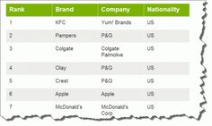 How Did P&G Reach the Top in China?