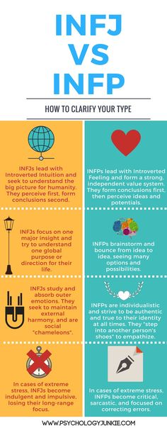 Are you an INFJ or an INFP? Find out with this infographic and in-depth article!