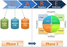 Coaching Model: D A R E  A Coaching Model Created by Anthony Hadeed (Life & Career Coach, TRINIDAD)