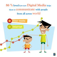 Wednesday Wiki Fact from Eyebridge.  Business owners should understand the power of Digital Media to communicate with the target audience.