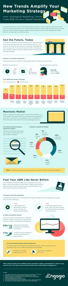 How New Tech Trends Can Amplify Your Marketing Strategy - #Infographic