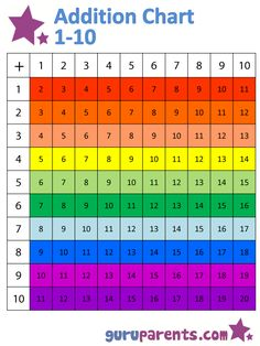 Printable Number Charts Printable Addition Chart To   Classroom