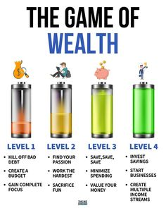 Financial Quotes, Financial Tips, Planning Budget, Investment Tips, Business Money, Budgeting Finances, Investing Money, Money Management, Planer