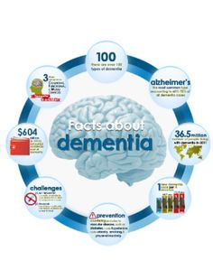 Eight Facts about Dementia - Infographic #Alzheimers