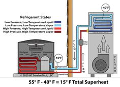 Hvac Air Conditioning, Refrigeration And Air Conditioning, Split System Air Conditioner, Hvac Maintenance, Heat Pump System, Engineering Tools, The Unit, Tech, Wood Working