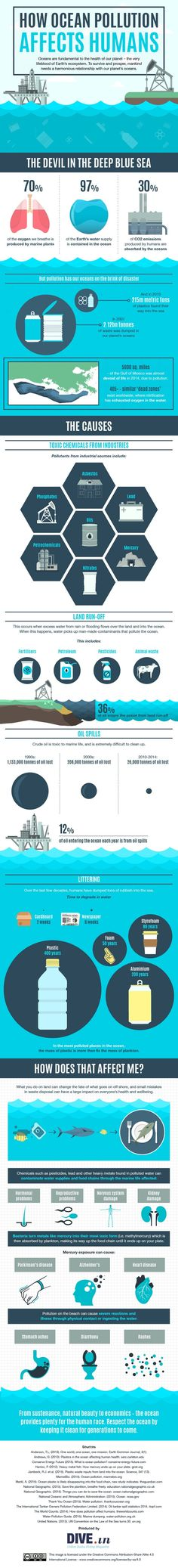 Check out this infographic from DIVE.in, an online scuba diving magazine, to learn how ocean pollution hurts humans too and not just marine life. Plastic pollution
