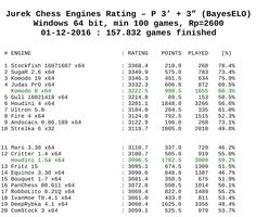 Chess Engines Diary: Rating chess engines JCER - 01.12.2016