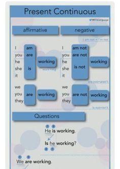 English Grammar Rules, Teaching English Grammar, English Grammar Worksheets, English Verbs, English Writing Skills, English Vocabulary Words, English Language Learning, English Phrases, English Lessons