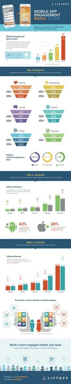#Infographic: Q1 Mobile App Engagement