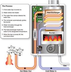 Buyer's Guide: Tankless Water Heaters :: Everything you could want to know about these heating devices Rv Water Heater, Tankless Hot Water Heater, Heat Exchanger, Home Repairs, Alternative Energy, Mobile Home, Solar Panels, Home Improvement, Foyer