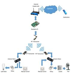 Single Device to Control Many Arduinos with Sensor - Arduino Project Hub Nrf24l01 Arduino, Arduino Radio, Arduino Modules, Esp8266 Projects, Simple Arduino Projects, Hobby Electronics, Electronics Projects, Arduino Light Sensor, Home Automation Project