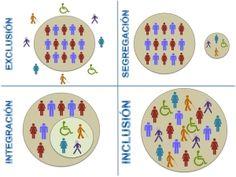 inclusión e integración  esquema