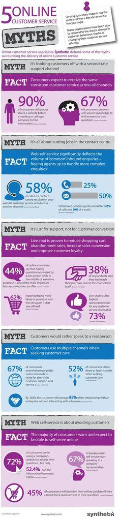 5 Online Customer Service Myths