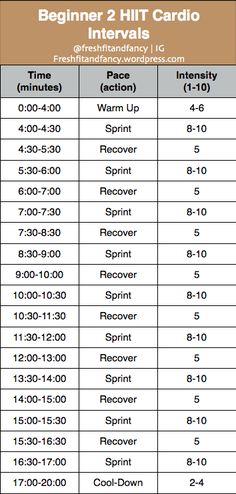 A 20-minute intermediary beginner HIIT workout complete with a warm-up, 9 sprints, shorter recoveries, and a cool-down. The intensity of each interval is relative to your personal fitness abilities. Hiit Bike, Bike Workouts, Interval Workouts, Swimming Workouts, Swimming Tips, Chest Workouts, Interval Training, Sprints On Treadmill, Sprint Intervals