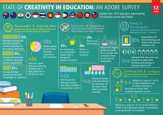 Best Education Infographics – 2013 | User Generated Education Creative Thinking, Online Courses, Education Today, History Education, Visual Learning, Fun Learning, Importance Of Creativity, Types Of Learners, Instructional Coaching