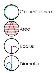 Circumference Area Radius Diameter Poster by Try-Angle Math Math Strategies, Math Resources, Math Activities, Math Teacher, Math Classroom, Teaching Math, Math For Kids, Fun Math, Math Skills
