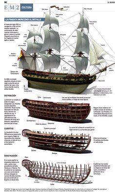 The frigate Mercedes