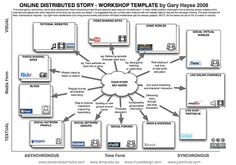#Transmedia #StoryTelling Workshop #Template by @Gary Meadowcroft Meadowcroft Meadowcroft Meadowcroft Meadowcroft Hayes, via Flickr