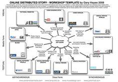 #Transmedia #StoryTelling Workshop #Template by @Gary Meadowcroft Hayes, via Flickr