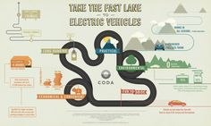 Take the Fast Lane to Electric Vehicles