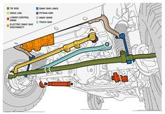 Jeep Wrangler Front End Suspension Diagram - Offroad und Motocross, sportbikes und mehr Jeep Wrangler Yj, Jeep Rubicon, Jeep Jku, Jeep Xj Mods, Jeep Camping, Jeep Cherokee Xj, Jeep Lift Kits, Offroad, Motocross