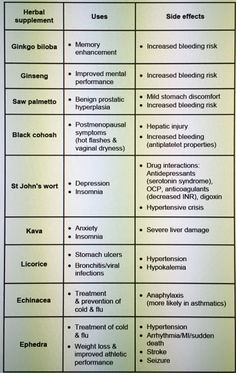 Common herbal remedies, their uses, and side effects... Saw palmetto is associated with an increased bleeding risk (likely due to platelet dysfunction)... other herbs associated with increased bleeding risk = ginkgo biloba + ginseng + black cohosh + garlic