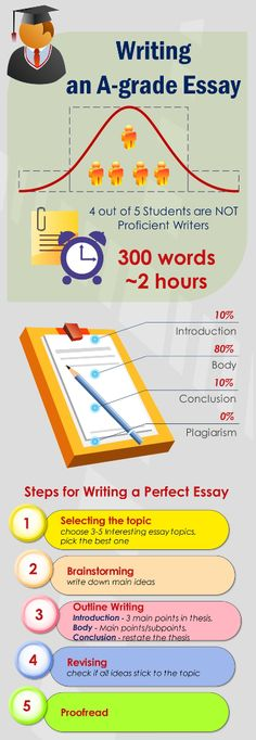 Infographic on writing A-grade essays