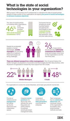 What is the state of social technologies in your organization? by IBM