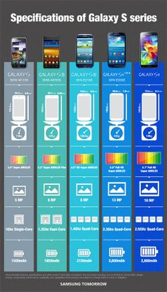Specification of Galaxy S series #infographic