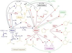 Image result for organic chart
