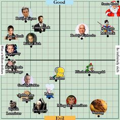 Pop Culture Billionaire Infographic. A Visualization That Charts Pop Culture Billionaire Characters Based on Wealth and Wickedness.