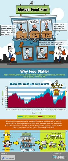 Personal Finance Infographics - Mutual Fund Fees And Why They Matter investing basics, how to invest #personalfinance