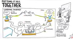 www.BiggerPicture.dk Thinking In Pictures, Note Doodles, Journey Mapping, Hero's Journey, Visual Note Taking, Visual Learning, Doodle Sketch, Sketch Notes, Sketch Painting