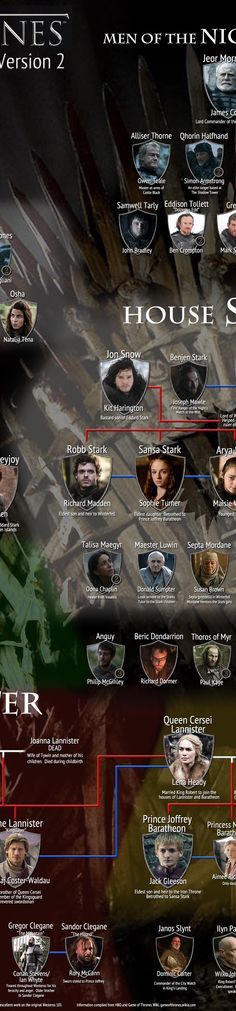 GAME OF THRONES Character Map- I'm pretty sure i'm going to need this later