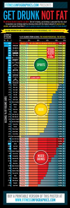 The chart shows alcoholic beverages sorted by their ratio of calories from alcohol. Maximize your buzz by choosing drinks with the highest amount of calories from alcohol, not from fillers! Hmm good to know! Liquor Drinks, Fun Drinks, Yummy Drinks, Healthy Alcoholic Drinks, Drinks At The Bar, Party Drinks, Detox Drinks, Get Drunk Not Fat, Getting Drunk
