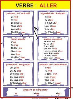 Conjugaison du Verbe etre   FRENCH Learning   Pinterest   Best ...