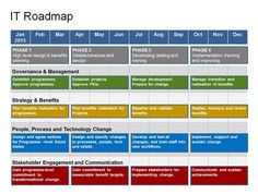 Keynote Roadmap Template with SWOT & PESTLE is ideal for Product Managers who want to create a Product Plan using Keynote software. The Plan, How To Plan, Technology Roadmap, Information Technology, Energy Technology, High Level Design, Marketing Strategy Template, Strategy Map, Strategy Business